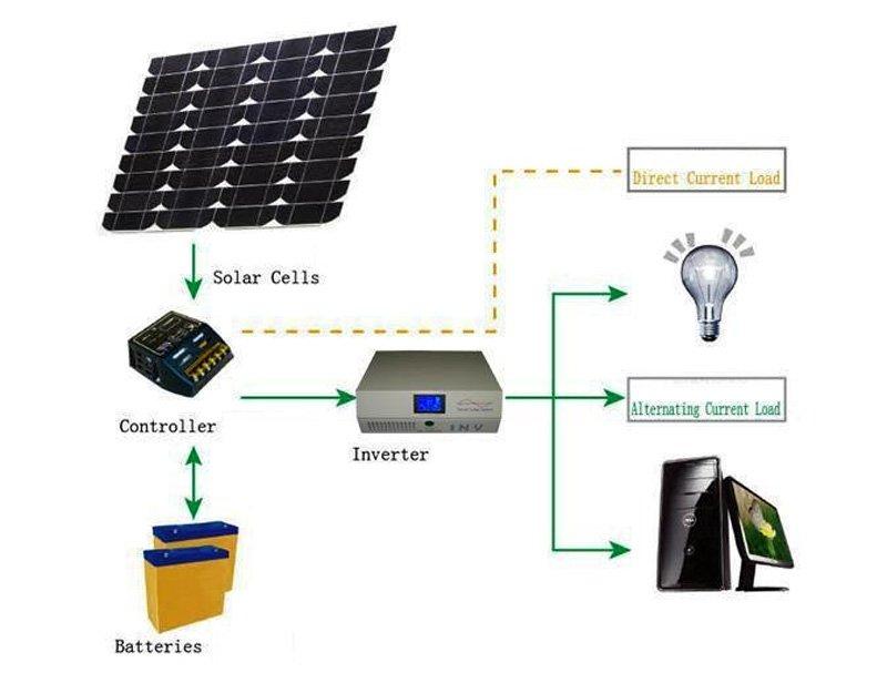 NETCCA-Home Inverter UPS True Sine Wave UPS Manufacturer with LCD-1