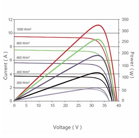 NETCCA-Find Residential Solar Panels Commercial Solar Panels from NETCCA-3