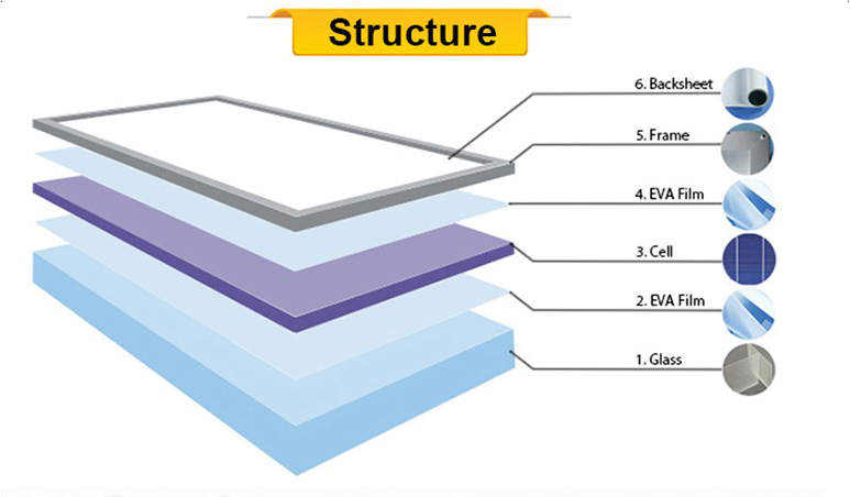 NETCCA-Find Residential Solar Panels Commercial Solar Panels from NETCCA-5