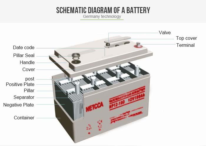 NETCCA-Manufacturer Of Sealed Lead Acid Battery Netcca Custom Price-2